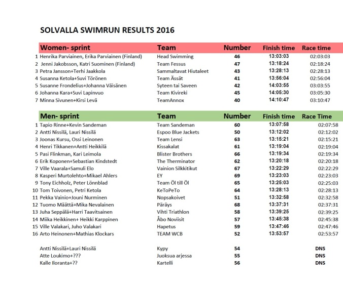 men-sprint-2016-result
